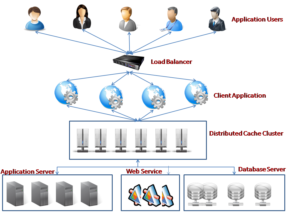 Architecture of Cache system in a Distributed Application