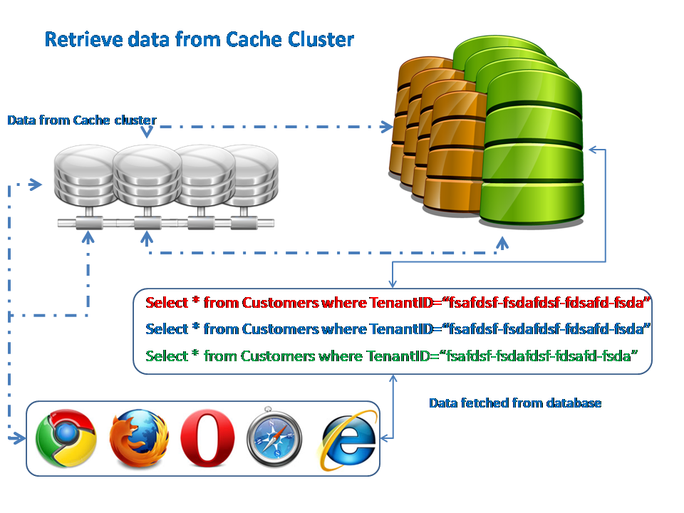 Retrieve data from Cache Cluster