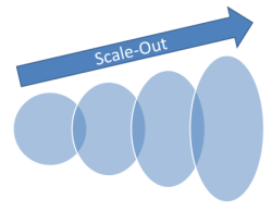 CelloSaaS Scale Out