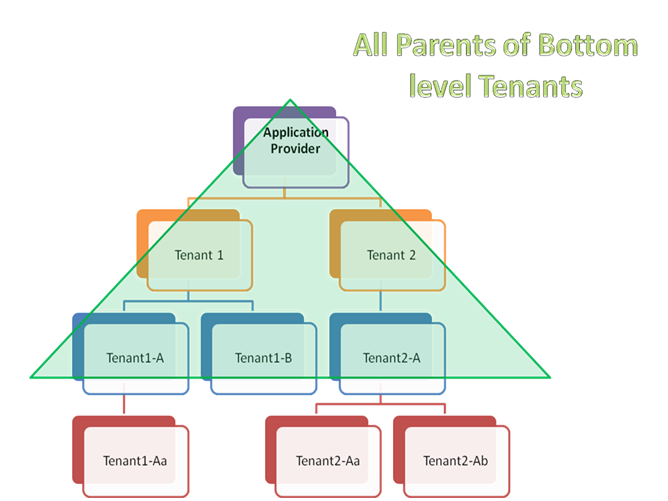 All Bottom Tenant