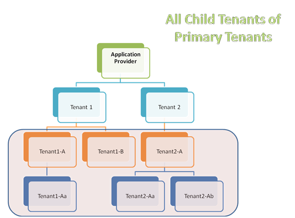 All Child Tenant