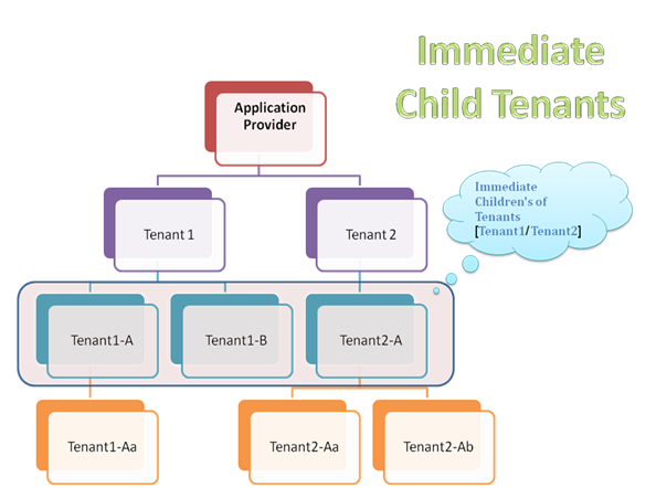 Immediate Child Tenant