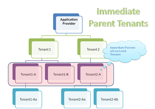 Immediate Parent Tenant