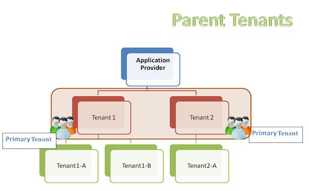 Parent Tenant