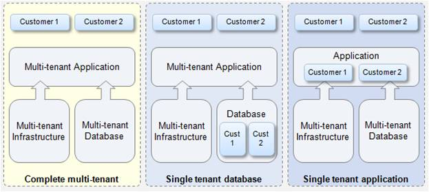 Multi Tenancy Architecture Models https blog techcello