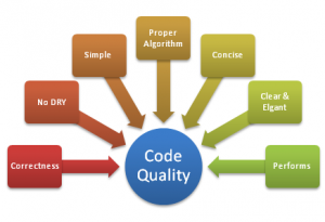 Constituents of Code quality