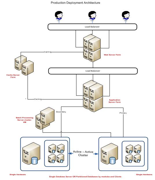 Techcello Scalability Architecture