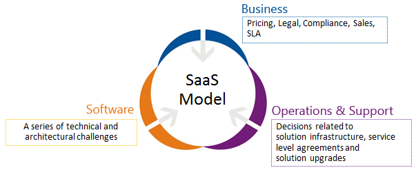 SaaS_Life_Cycle_Management