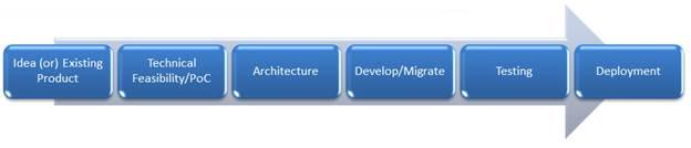 SaaS_Application_Development