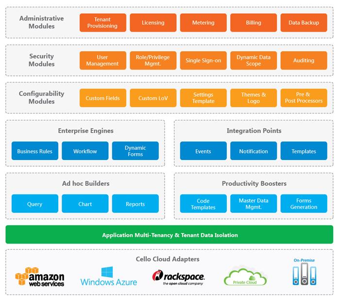 Cloud-ready-Multi-tenant-Application-Platform-Stack