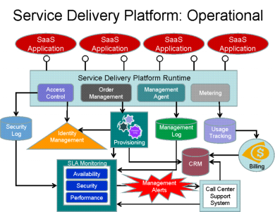 SaaS_Service_Delivery_Platform