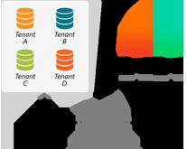 Deciding Your Data Isolation Design In SaaS Model