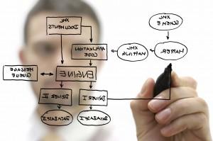 Techcello Workflow for SaaS